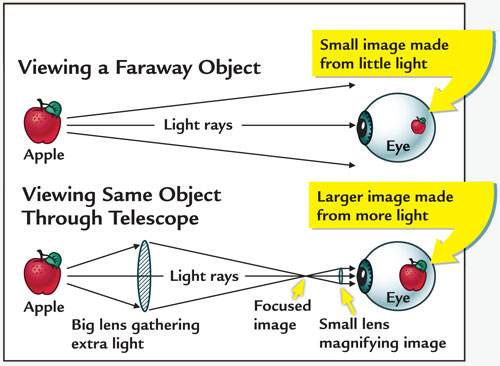 sq0712_how-does-a-telescope-work_main